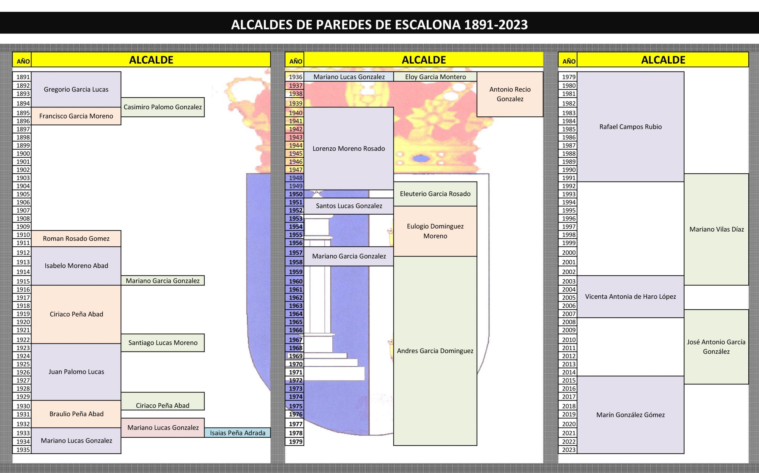 Alcaldes de Paredes de Escalona desde 1891 - Ayuntamiento de Paredes de Escalona