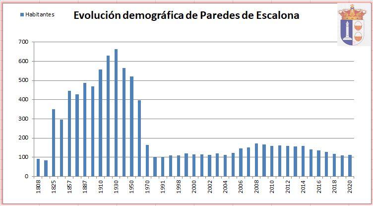 Evolución demográfica - Ayuntamiento de Paredes de Escalona